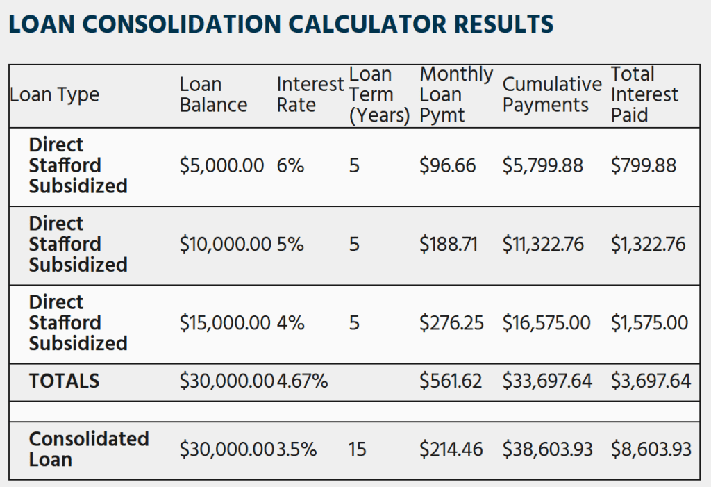 Student Loan Consolidation Calculator